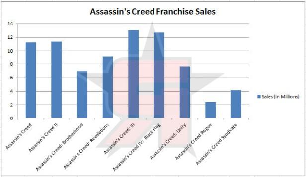 AC Sales Chart